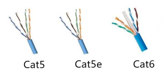 Inner Structure of Cat5, Cat5e and Cat6
