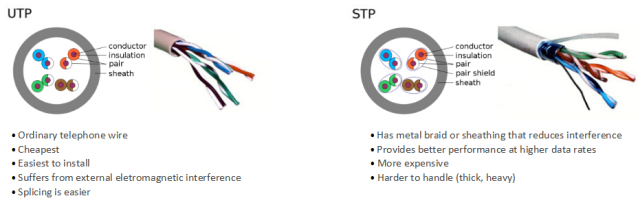 the inner structure of UTP cable and STP cable