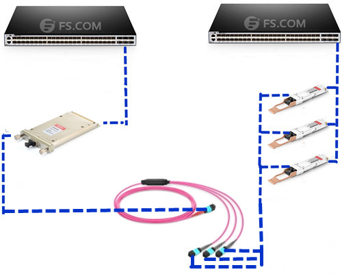 40G to 120G connection with 1x3 MTP conversion cable