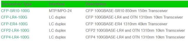 CFP CFP2 CFP4 transceiver information